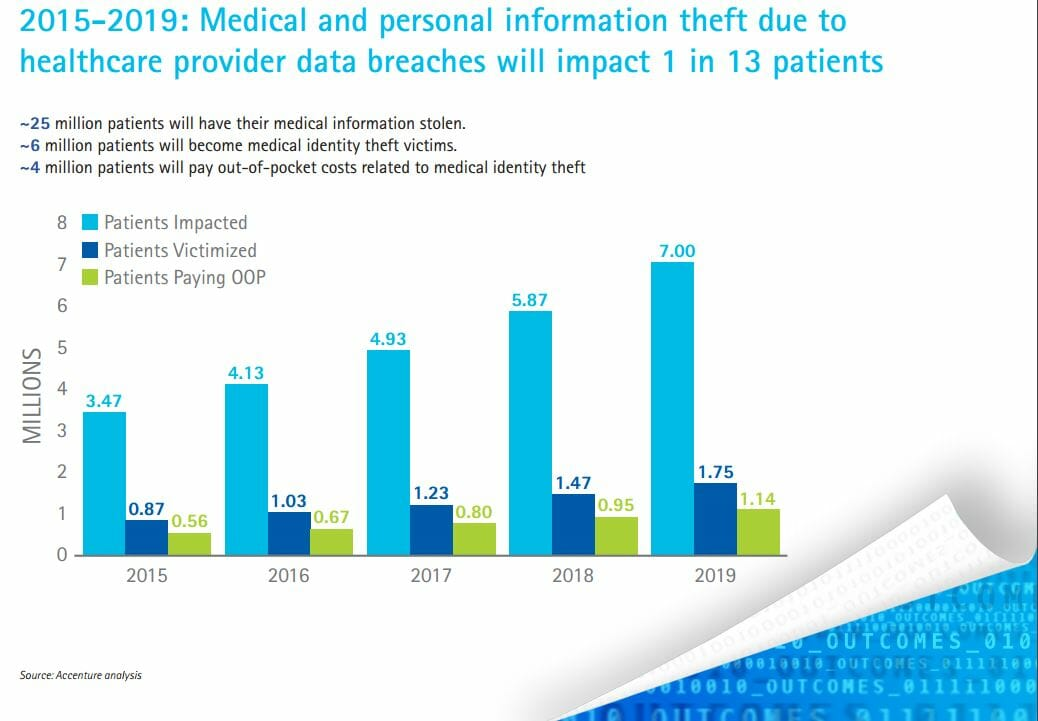 Why hackers are going after healthcare records… – R&G Medical Legal